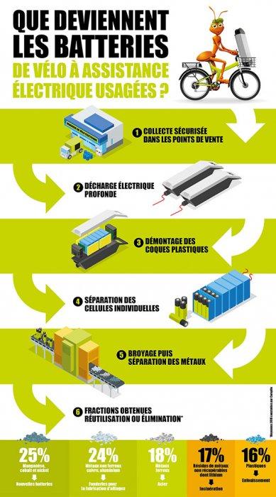 Le recyclage des batteries de vélos électriques .Infographie_recyclage-des-VAE_m