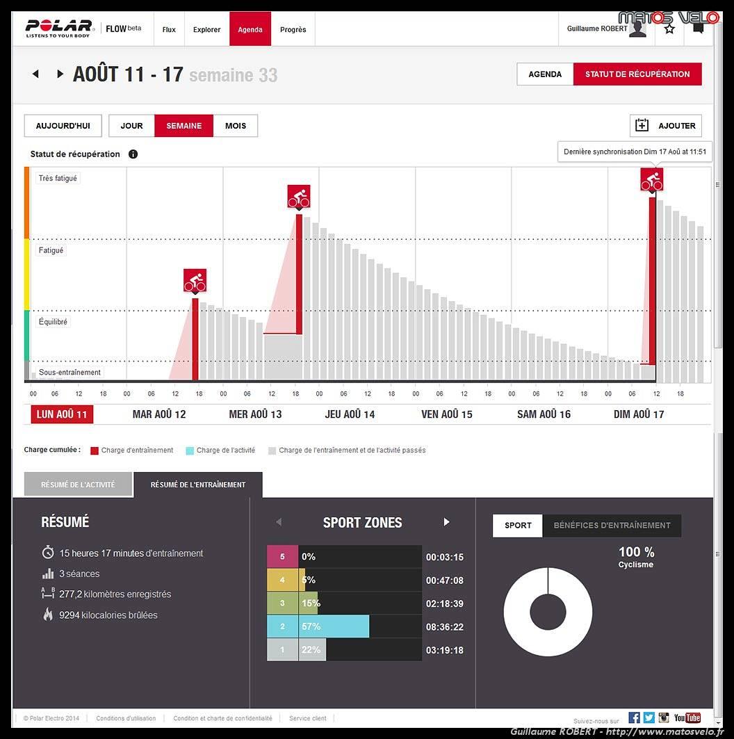 Test de la montre multisport GPS Polar V800 - Matos vélo